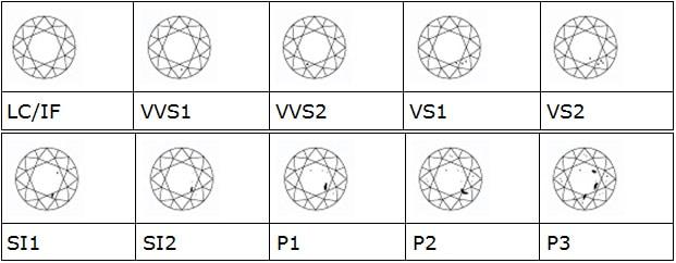 Escala de pureza de los Diamantes