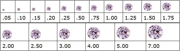 Peso de los Diamantes